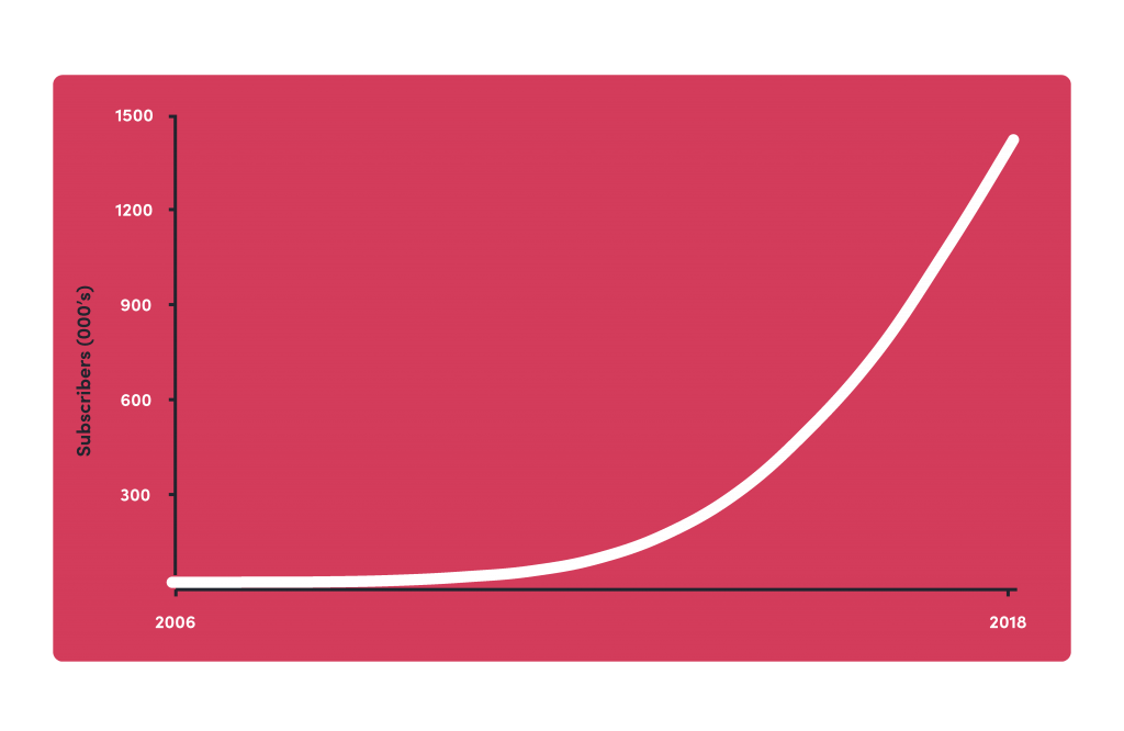 Xero's Growth Strategy — How they acquired 350k SaaS users