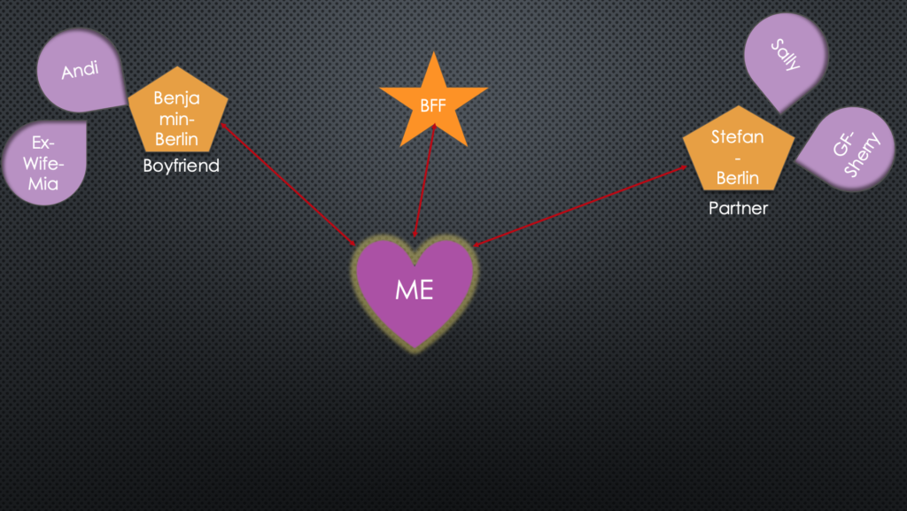 A powerpoint image visually showing what my polyamorous relationships look like with my life partner at the top above all