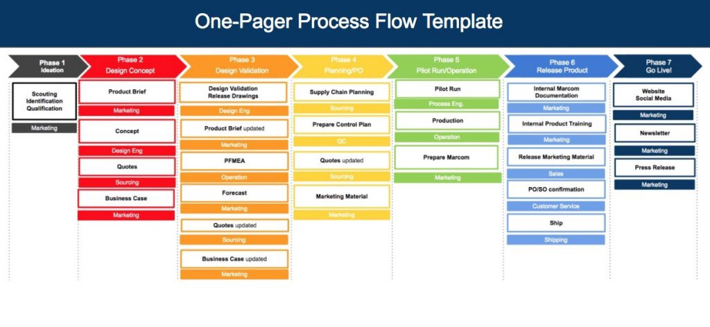 one-pager-process-flow-template