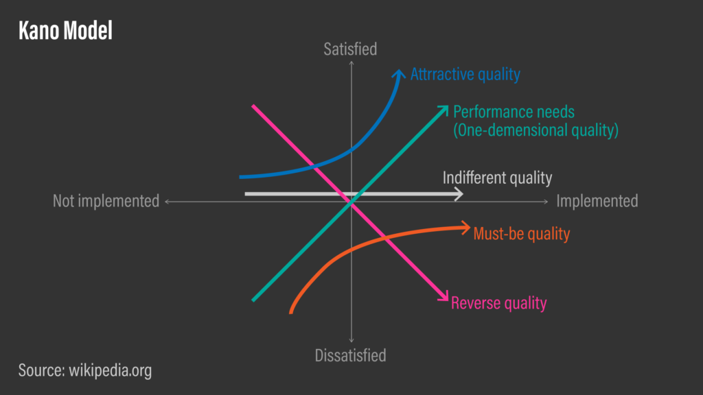 A diagram showing Kano Model's customer preferences classified into 5 categories.