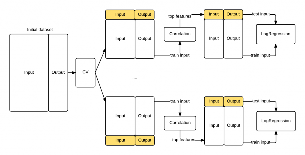 Figure 2. Revisited cross validation workflow with the correlation step performed for each of the K fold train/test data folds.