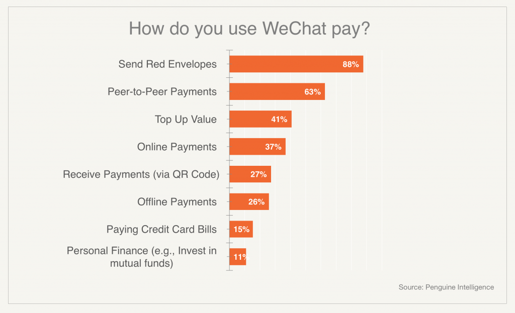 On Growing: 7 Lessons from the Story of WeChat - Y