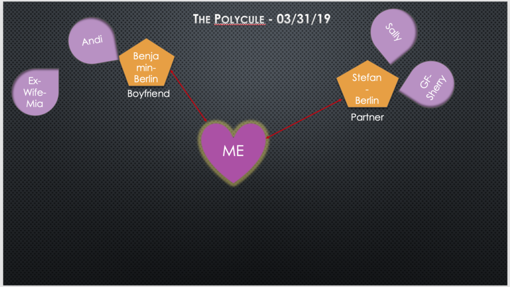 powerpoint side view of my polyamorous relationships with Benjamin and Stefan