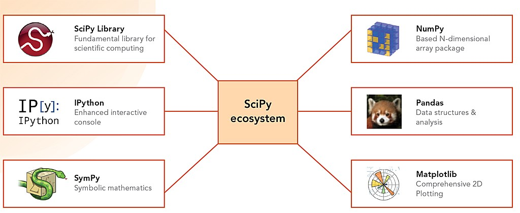 Data Science Fundamentals — SciPy Stack - K2 Data Science