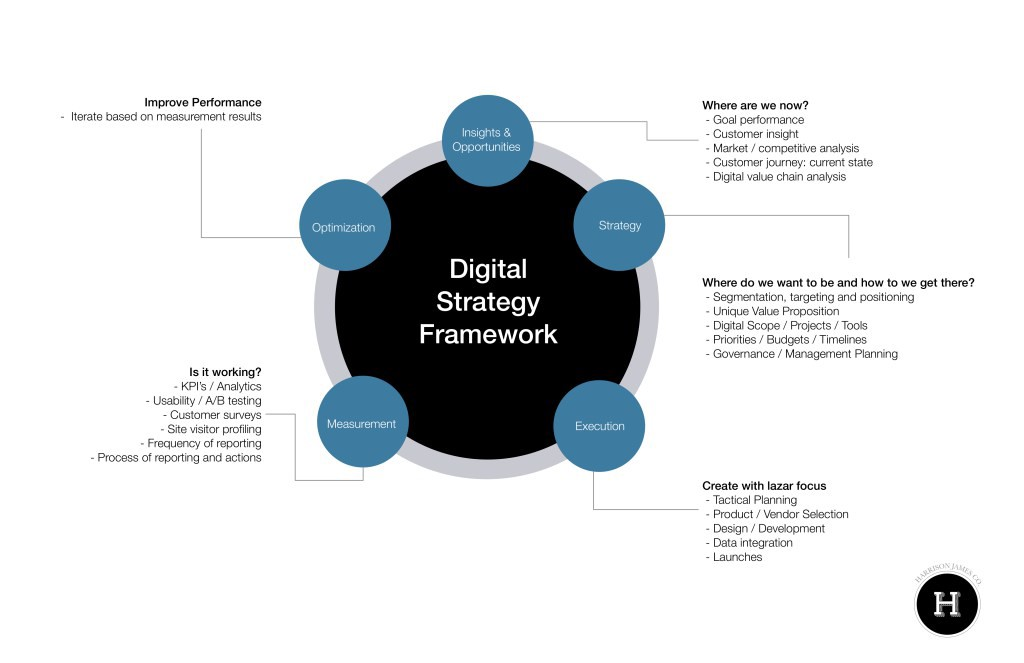 The Digital Strategy Guide I Couldn't Find (with examples