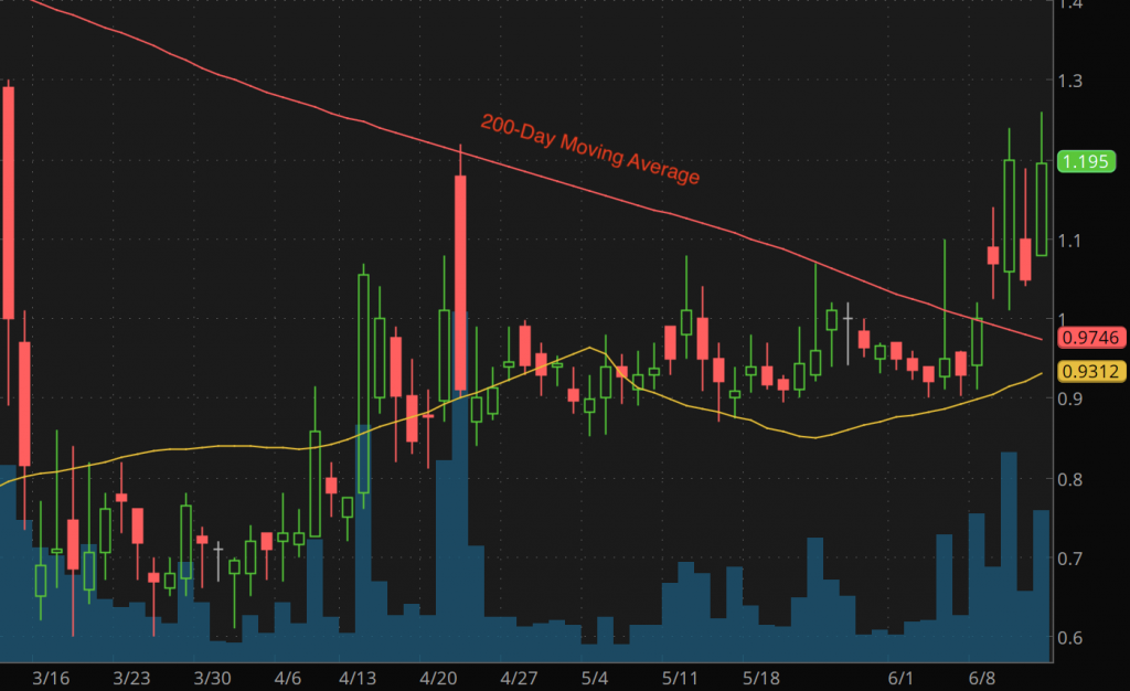 penny stocks to watch COCP stock chart