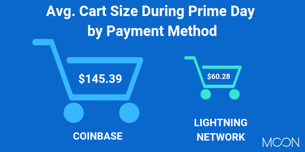 Average Cart Size During Prime Day by Payment Method