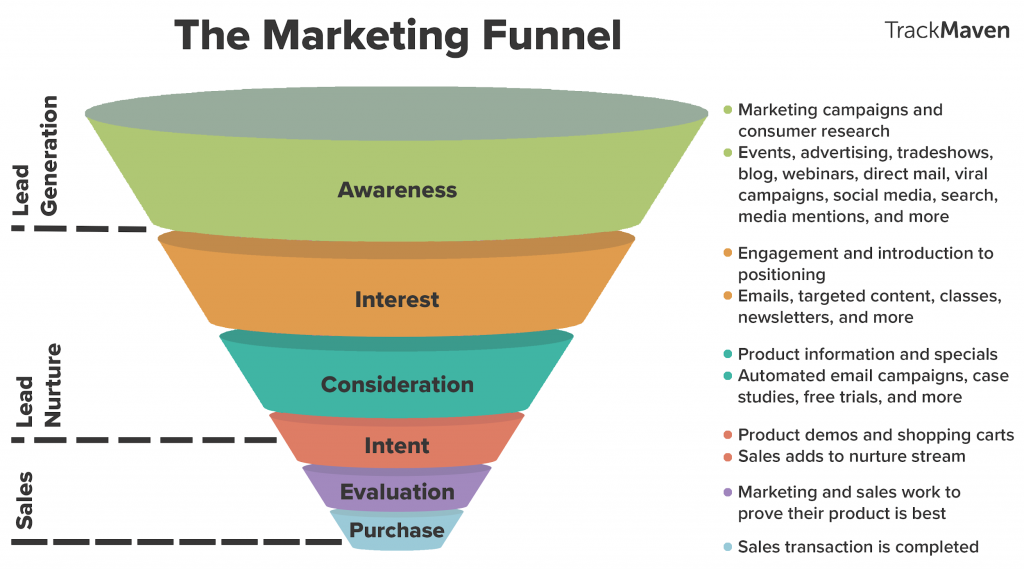 Overview TrackMaven Marketing Funnel stages