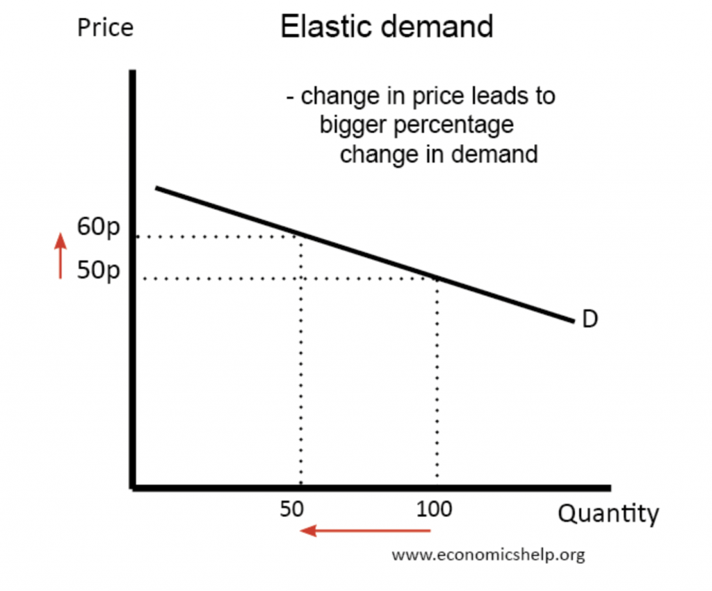 How to Implement Ecommerce Price Elasticity to your Online Store