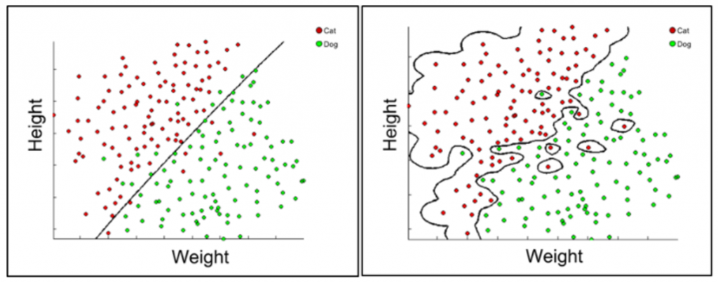 On the left, a straight line attempting to separate green and red dots, on the right a more complicated line that successfully separates them