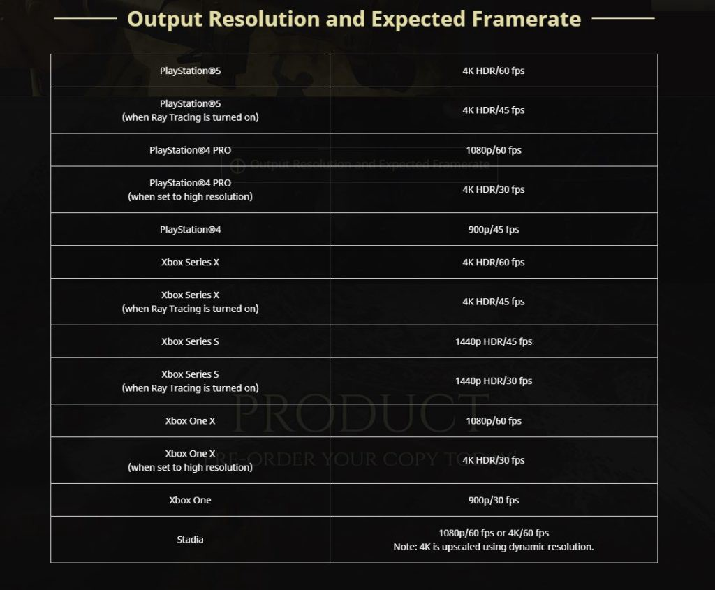 Resident Evil Village Expected Resolution and Frame Rate spec-sheet by Capcom