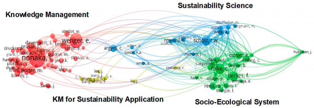 Intellectual structure of the knowledge base regarding KM and sustainability