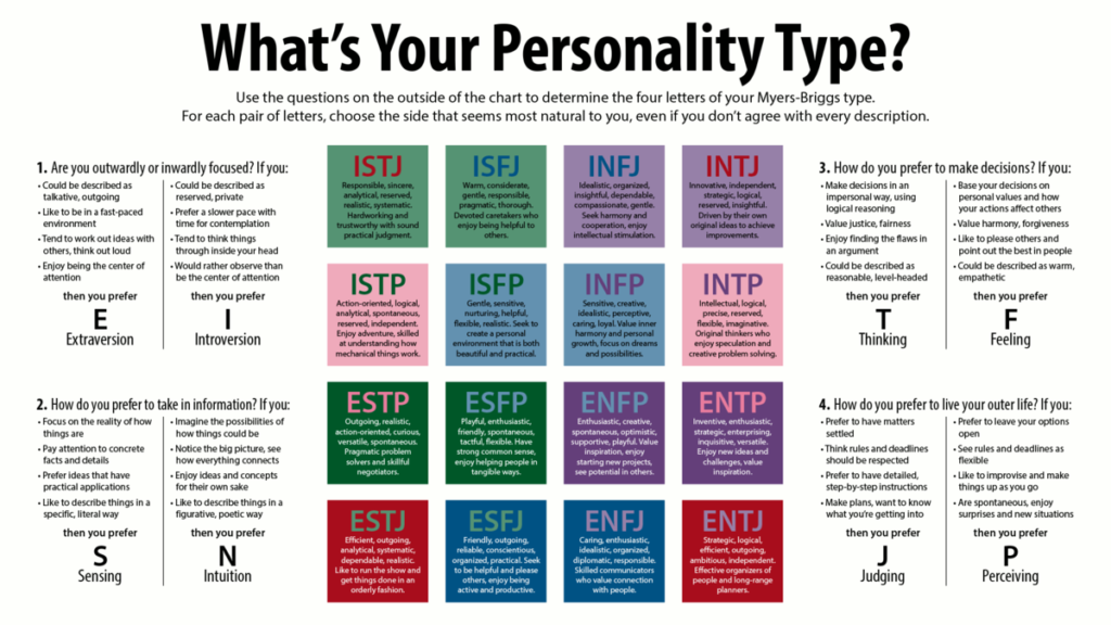 There are 16 MBTI personality types.