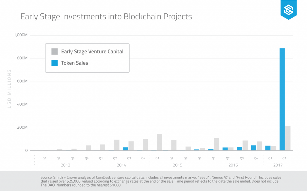 Early stage investments in blockchain projects