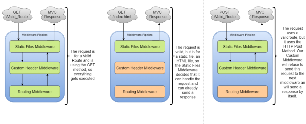 Middleware Samples