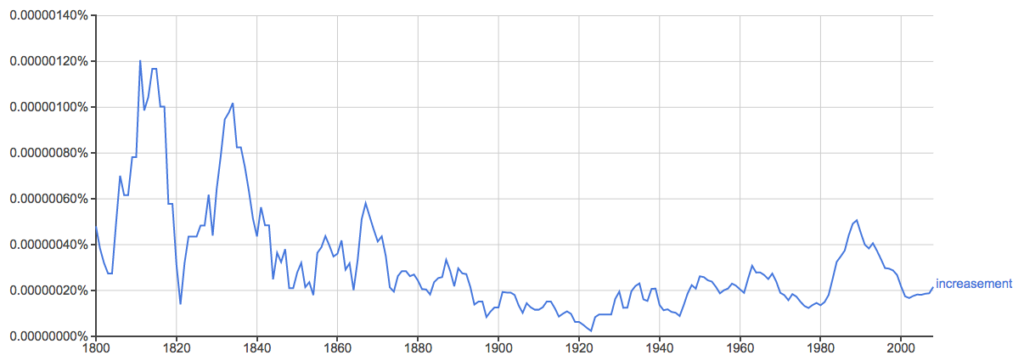 "Ngram graph for the word ""increasement"""