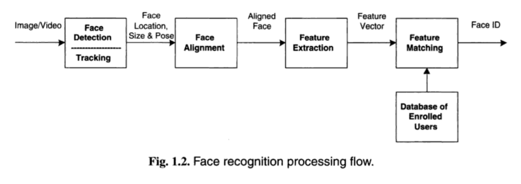 An Intro to Deep Learning for Face Recognition - Towards