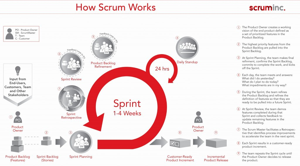 How Scrum works