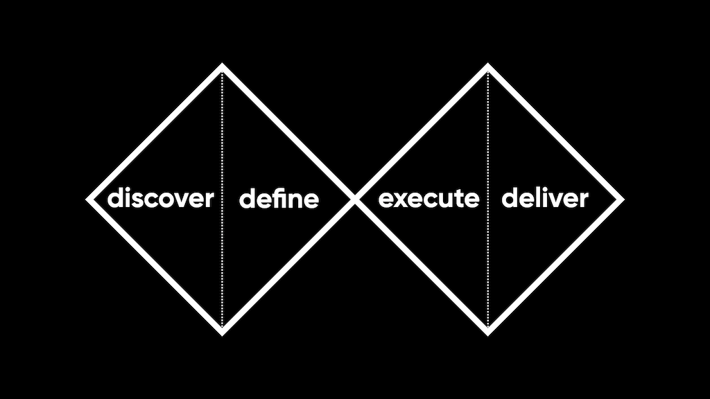 Two back-to-back diamond shapes. The first diamond is labelled with the words discover and define. The second diamond is labelled with the words execute and deliver.