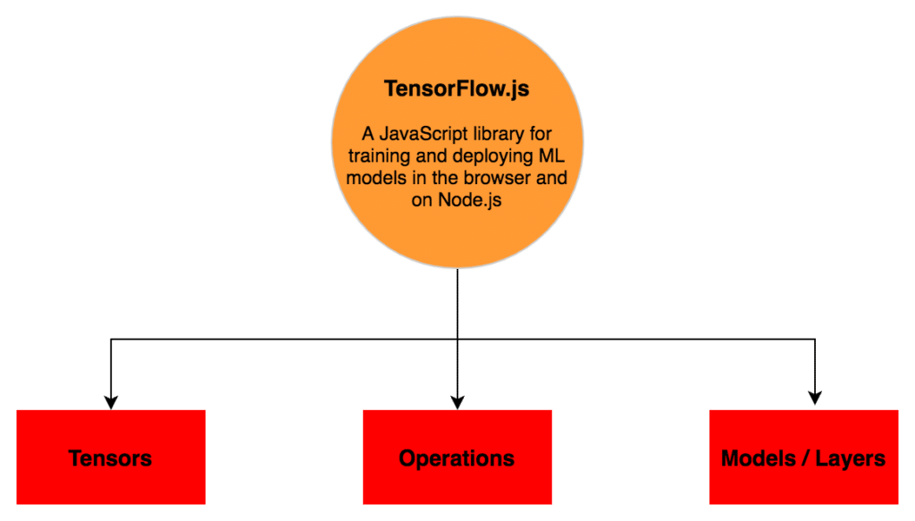 TensorFlow js Crash Course — Machine Learning For The Web