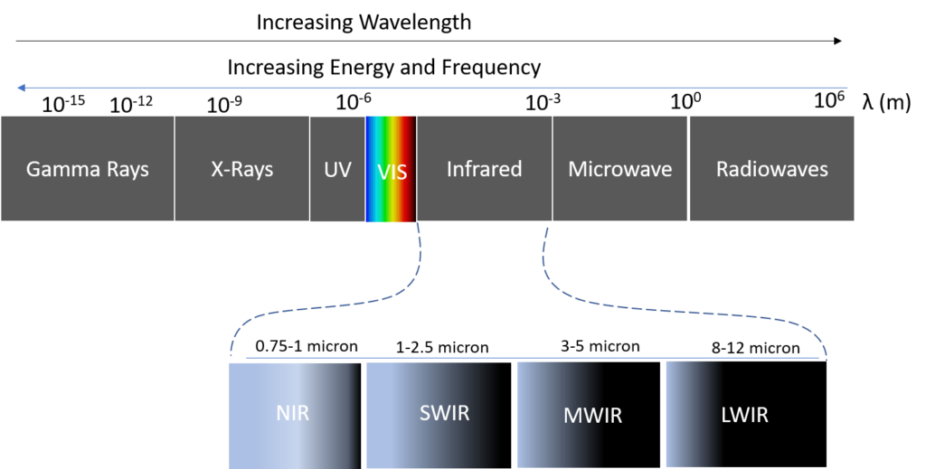Electromagnetic Spectrum — Infrared Wavelength Band