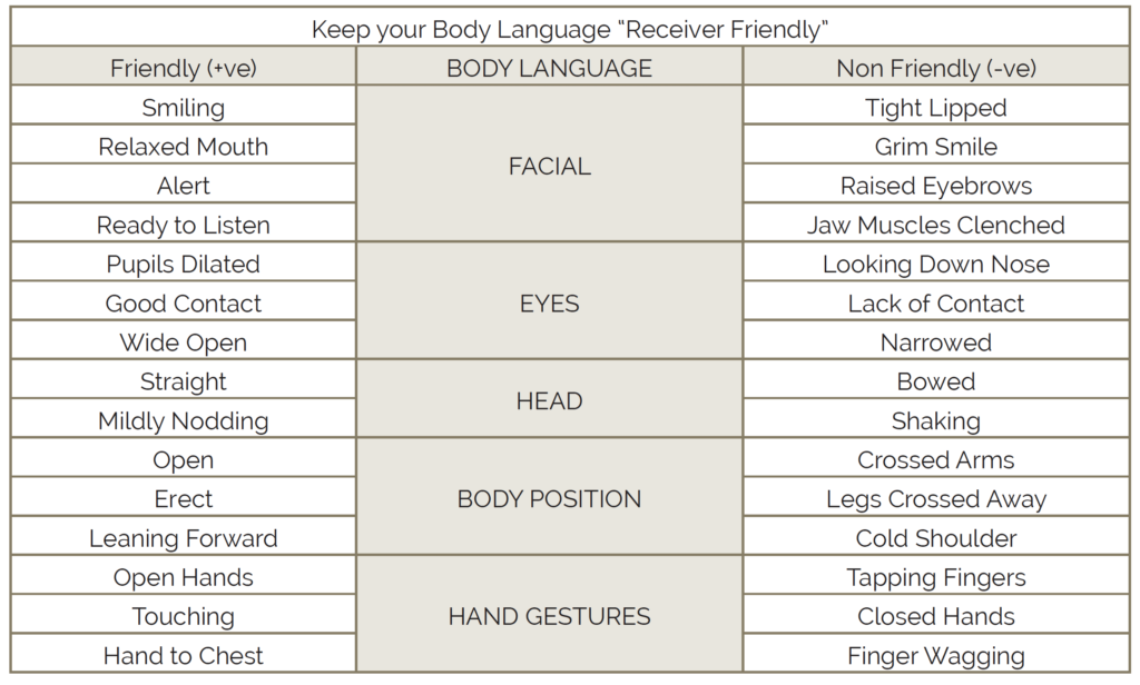 keep your body language receiver friendly