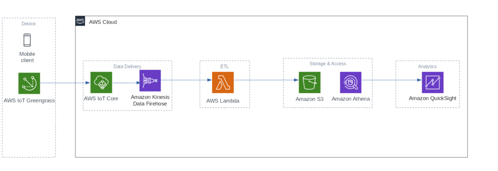 How I built a (tiny) real-time Telematics application on AWS