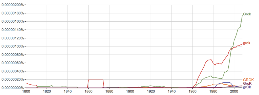 "Ngram graph for the word ""grok"""