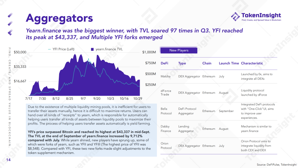 2020 DeFi Industry Research Report | TokenInsight