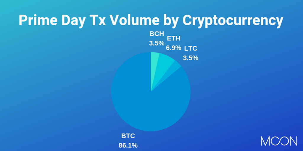 Prime Day Transaction Volume by Cryptocurrency