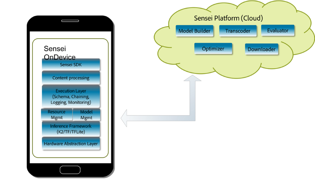 SDK that uses a specific h/w layer optimization and ML framework combo based on the device type.