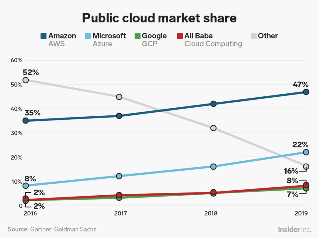 AWS vs Azure vs Google Cloud Market Share 2019: What the Latest ...