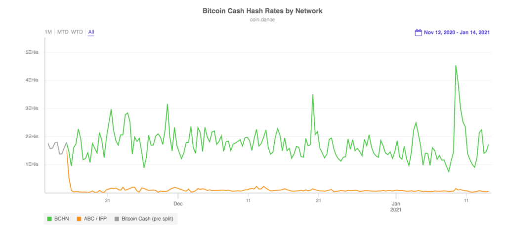 Bitcoin Cash hash rates by network.