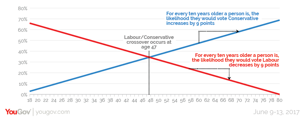 You gov analytics data showing age vs. voting intention demographics