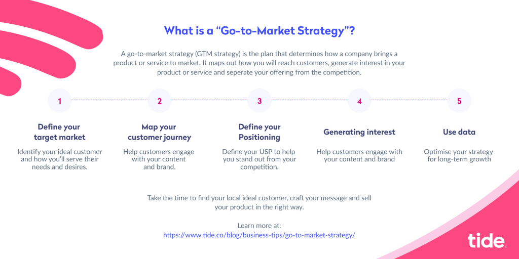 Overview go-to-market strategy steps - Infographic