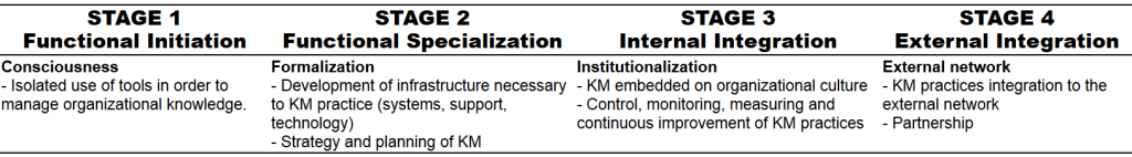 Stages of KM maturity
