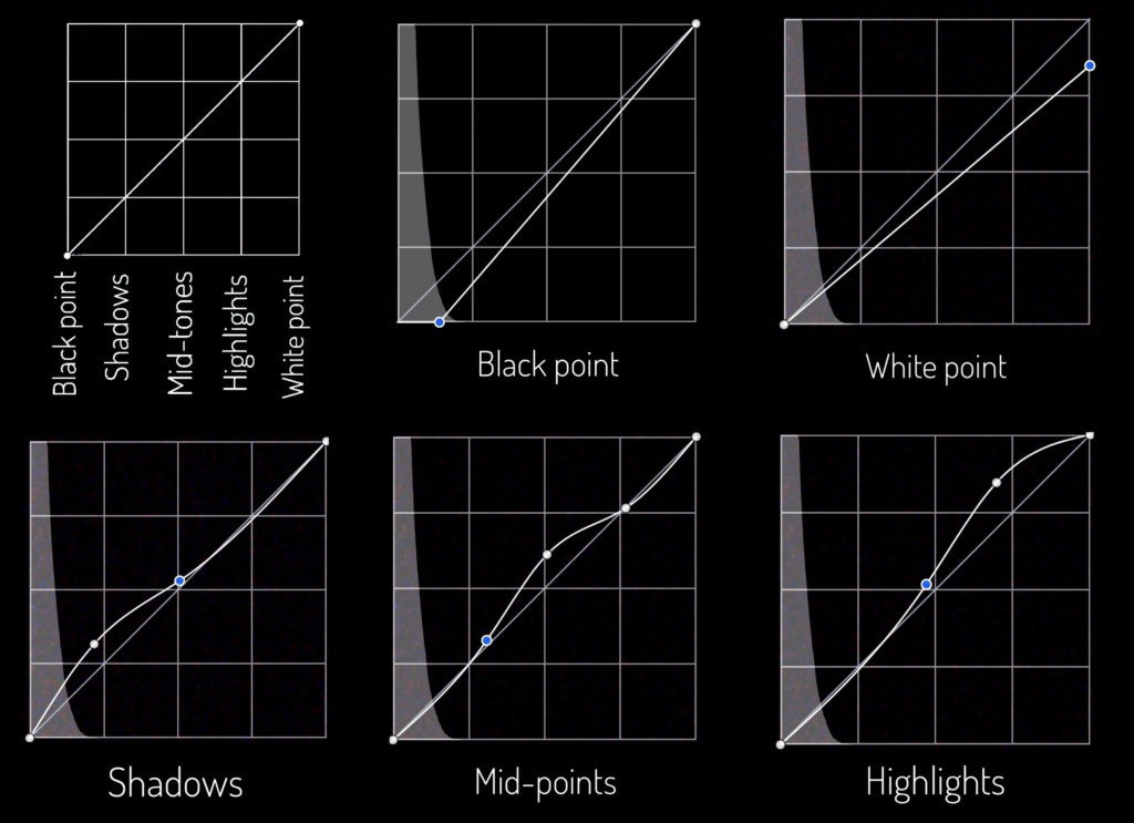 Adjust white point, black point, shadows, mid tones and highlights using Curves tool in Snapseed photo editing app