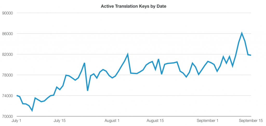 Active Translation Keys by Date