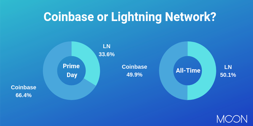 Coinbase or Lightning Network?