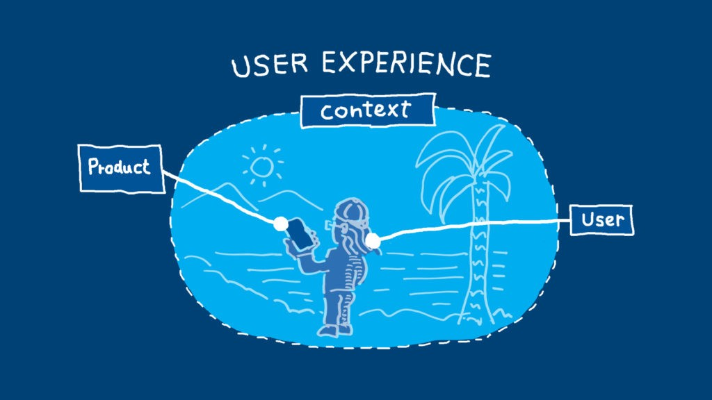 A conceptual diagram showing a user, a product and its context as components that make up a user experience.