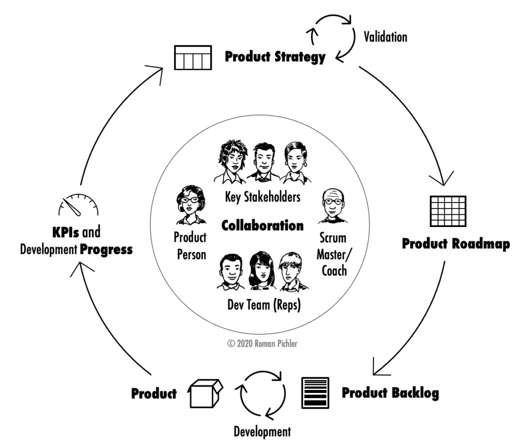 The Product Strategy Cycle with Collaboration