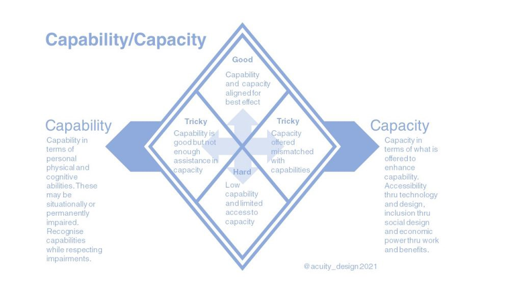 A quadrant model of Capability and Capacity to show ideas of misaligned support in design and provision of capacity