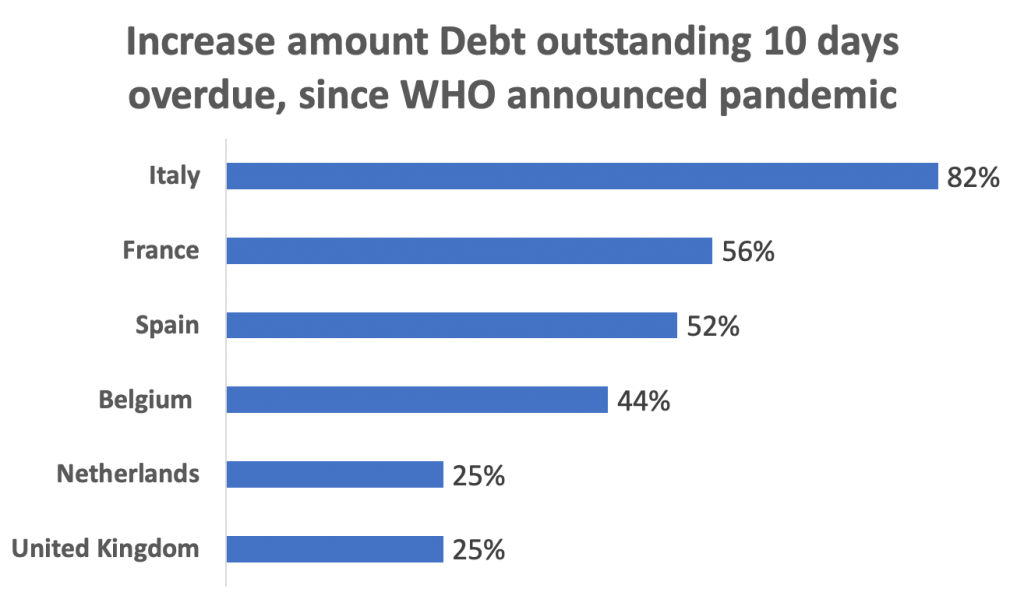 Increase amount of debt outstanding 10 days overdue since WHO announced pandemic. Kolja Rafferty