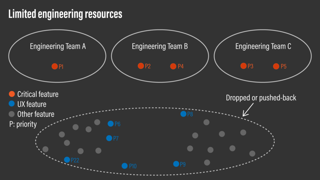 A conceptual diagram showing that limited engineering resources can only cover critical features to build.
