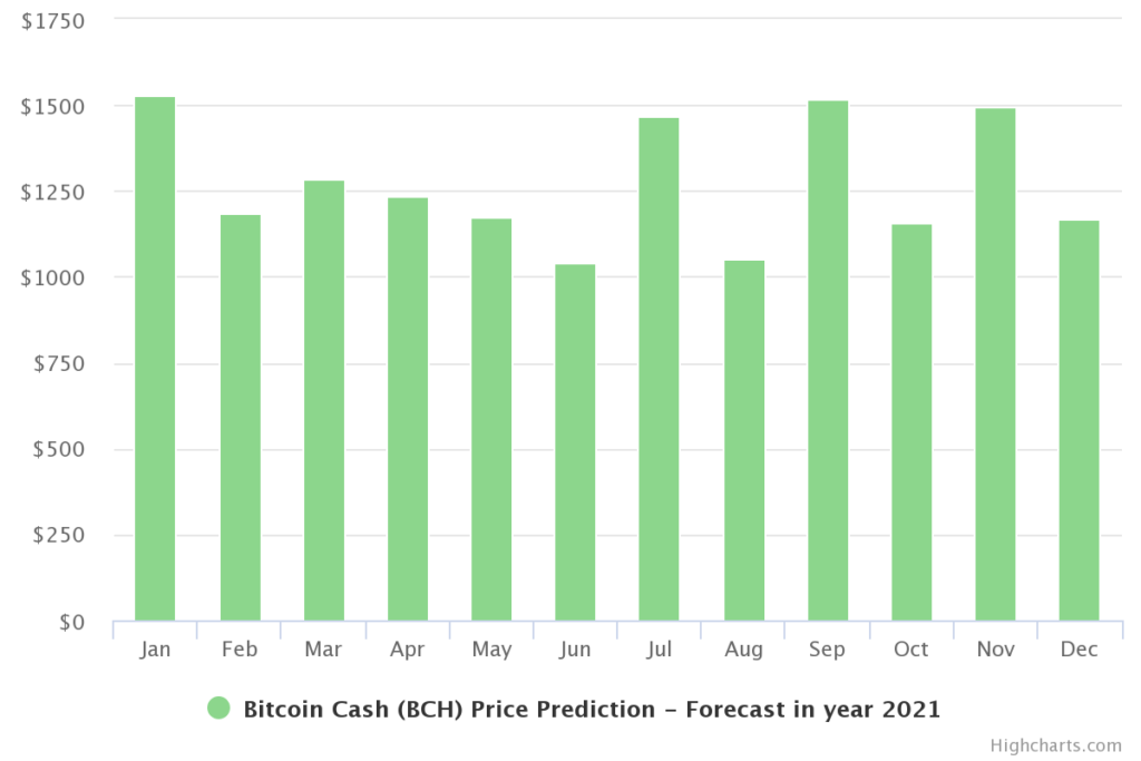 Bitcoin Cash Prediction for 2021
