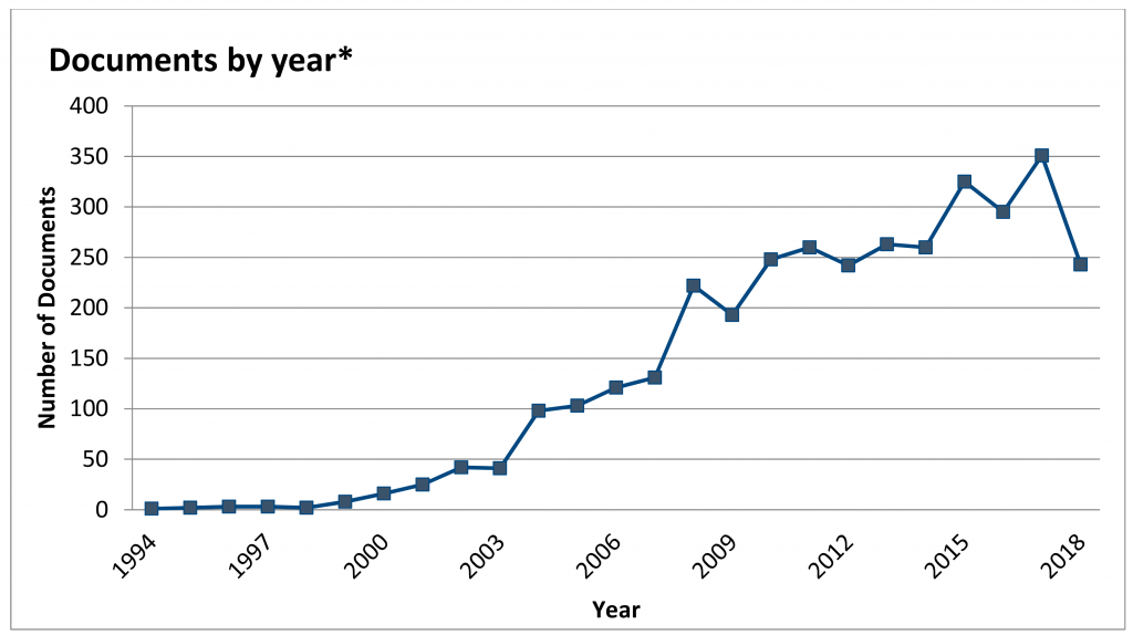 Growth trajectory in the KM and sustainability literature