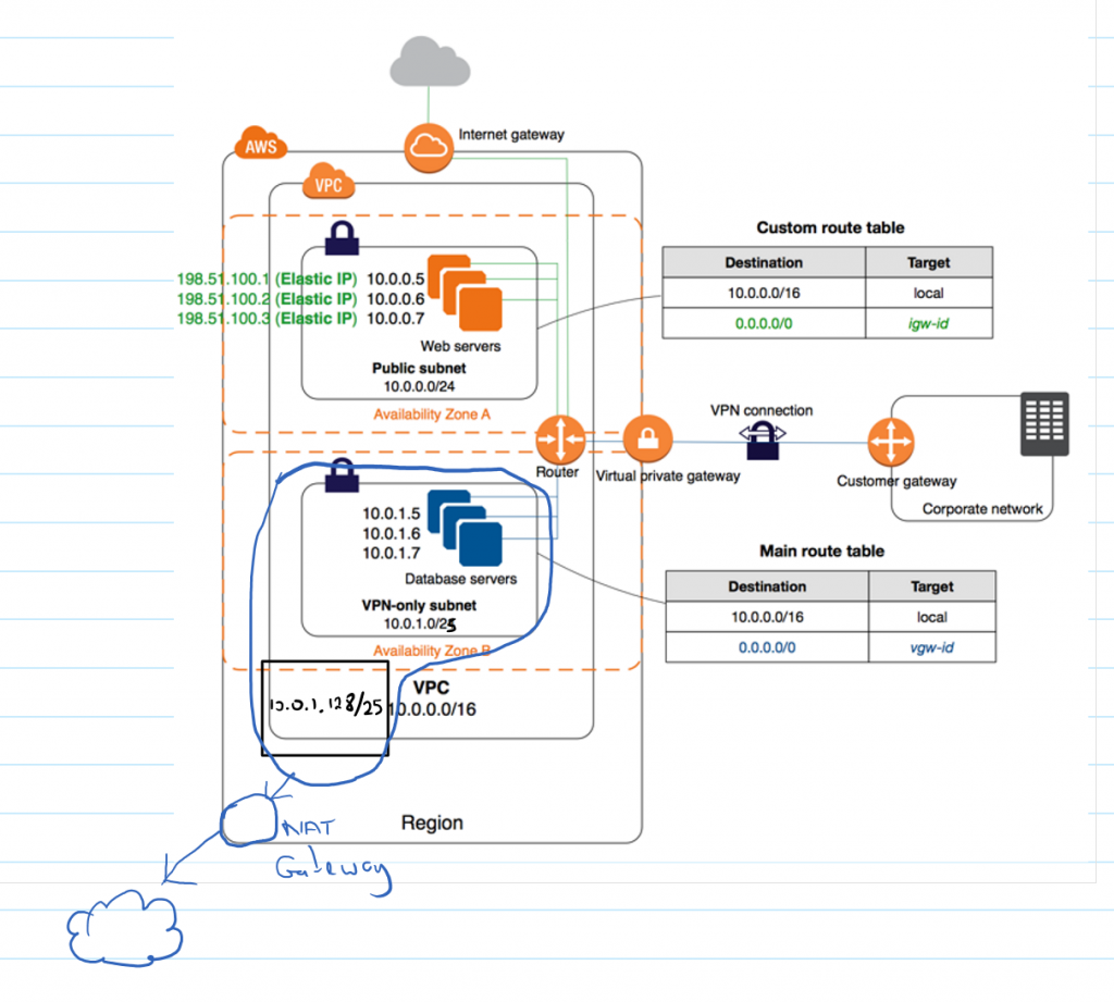 Connecting A Linux Server Vps To Aws Secure Virtual Private Cloud By Emmanuel Chebukati Hepta Analytics Blog Medium