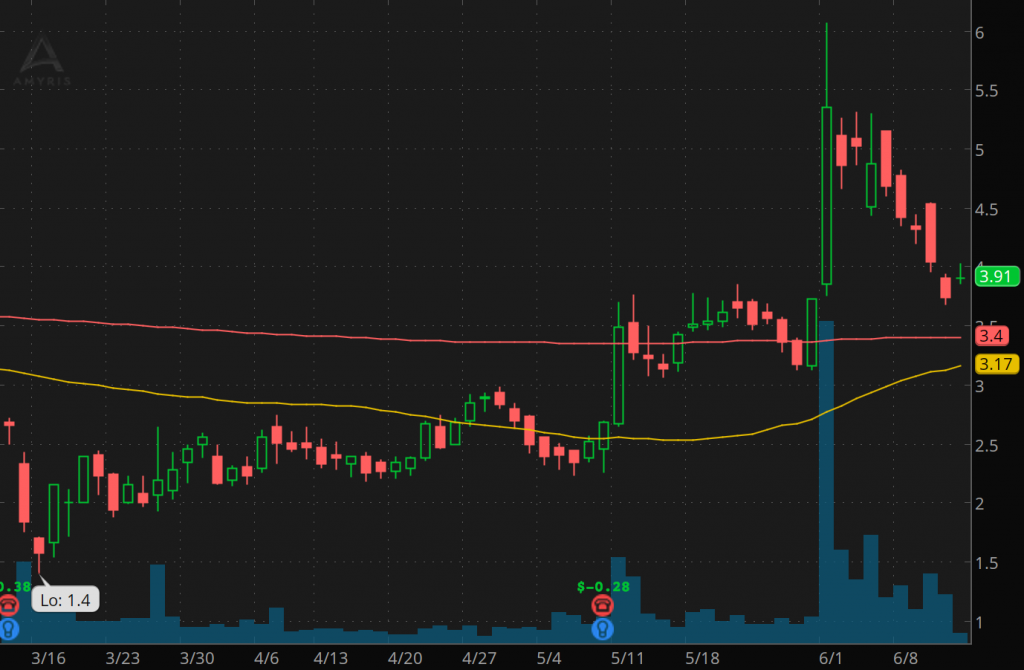 penny stocks to watch AMRS stock chart