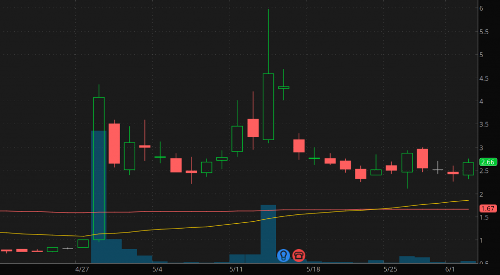 good penny stocks to buy sell CREX