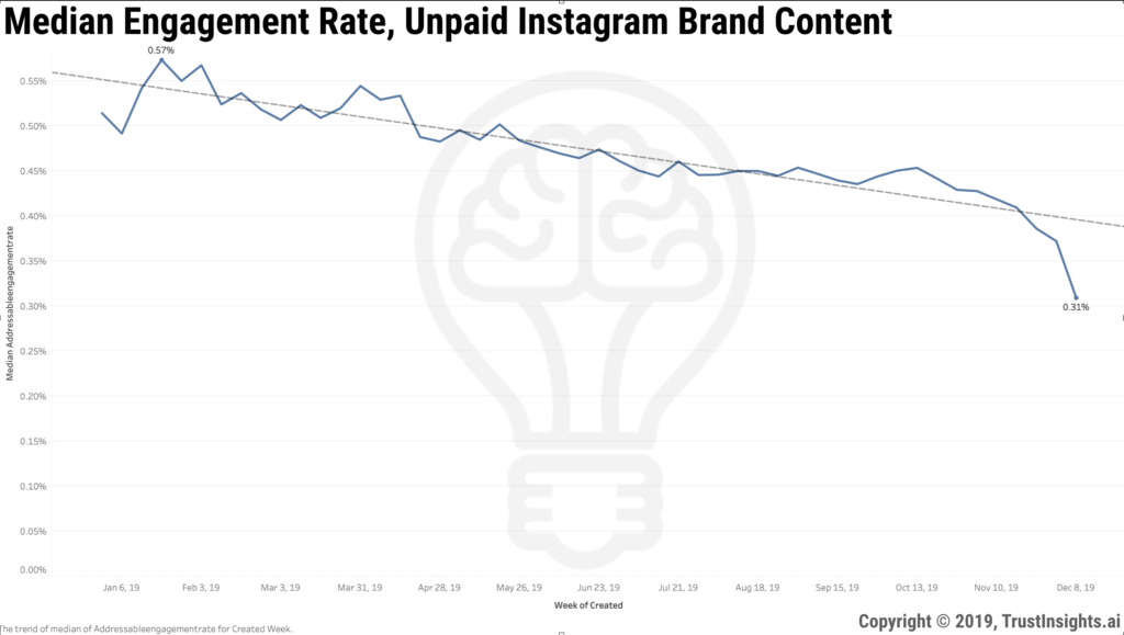 12 Days of Data, Day 3: Instagram Brand Engagement Statistics for Unpaid Content